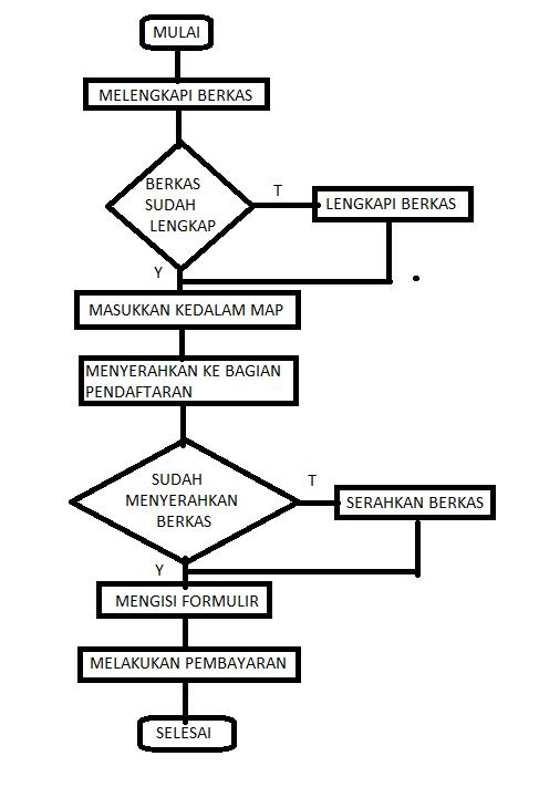 Contoh Flowchart Sederhana Dewisofia