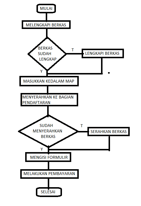 Esemkada xii rpl 2 mendeskripsikan diagram alir flowchart dan gambar ccuart Gallery